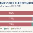 85 % internautów gra. Raport Game Industry Trends 2013 już opublikowany