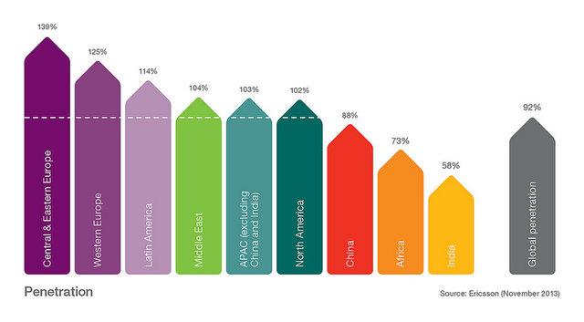 Ericsson Mobility Report: 5,6 mld ?smartfonowych? subskrypcji w 2019 roku